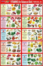Vitamin B1 Food Chart Pin By Lori Hawley Jones On Vitamins X 2 Balanced Diet