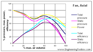 How To Read A Fan Curve Chart Types Of Fans