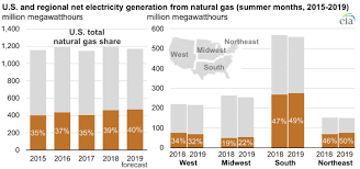Ohio Natural Gas Prices Chart Ingaa Energy Link Blog View Natural Gas Powered