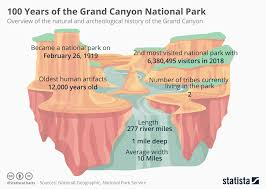 Chart 100 Years Of The Grand Canyon National Park Statista