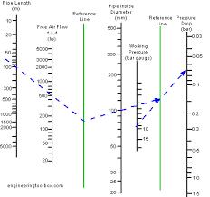 Compressed Air Flow Chart Compressed Air Pressure Drop Diagram