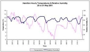 Weather Plots Temperature And Relative Humidity Niwa