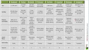 Social Media Comparison Chart Compare The Top 8 Social Media Networks Step In Communication