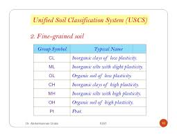 Unified Soil Classification System Symbol Chart Lecture 4 Classification Of Soil