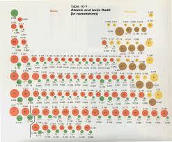 Atomic Ion Size Chart Bedowntowndaytona Com