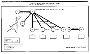 fm 6 20 30 chptr 3 joint fire support operations jp 1-02 at Theater Air Control System Diagram