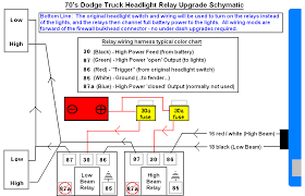 wiring diagram 93 dodge dakota the wiring diagram de computerize your dodge dodge ram ramcharger cummins jeep