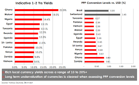 Chart Of The Day Frontier Markets Fixed Income Yields