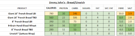 Jimmy Johns Nutrition Information And Calories Full Menu