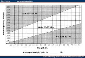 Pregnancy Weight Gain Week By Week Chart Weight Gain During Pregnancy