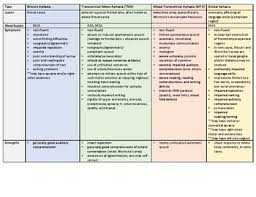 Aphasia Chart Slp Praxis Aphasia Study Chart By Articulate Slp Tpt