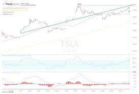On average, they expect tesla's share price to reach $457.23 in the next twelve months. Tesla Stock Poised To Hit Fresh Highs After Earnings