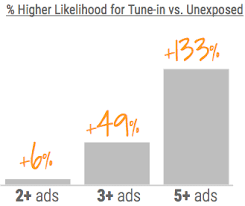 Youtube Tune In Study Shows Ad Recency And Frequency