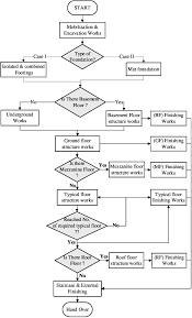 Conceptual Flow Chart Conceptual Flowchart Download Scientific Diagram