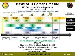11b Career Progression Plan Related Keywords Suggestions