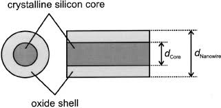 schematic drawing of a nanowire cross section and figure 4 of 8 figure 6 schematic drawing of a nanowire cross section and longitudinal section