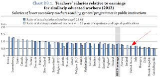 Salary Chart 2016 Teacher Pay Around The World