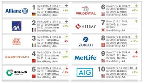the top 10 global insurance most powerful brands marketing trends
