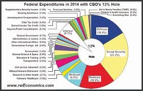 Federal Budget Pie Chart 2009 Why Democrats Lose Elections