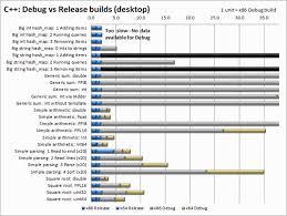 Head To Head Benchmark C Vs Net Codeproject