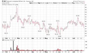 Plki Stock Chart Company Profile Plki