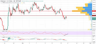 Ethereum Eth Price Is Likely To Hit New Low Following Btc