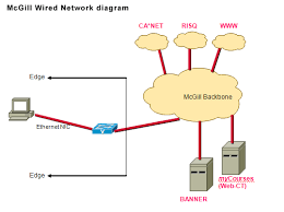 wired vs wireless network diagrams and explanation