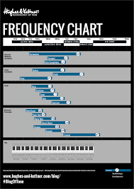 presence resonance and eq settings for a great live guitar tone h k frequency chart black