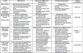 Leadership Development Plan Template Calvarychristian Info