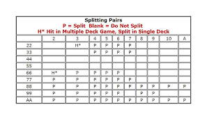 Blackjack Splitting Pairs Charts