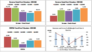 Ardan Radio Chart Wintermar Offshore Marine Group Financial Information
