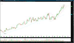 Horizontal Line Stock Chart A Momentum Technical Trade Idea On Intercontinental Exchange