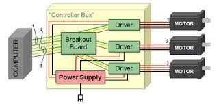 breakout boards what are they the illustration above shows a block diagram for a stepper motor cnc control system at right we will see four conductors between the driver and the motor