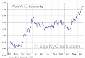Wendy S Stock Chart Wendys Co Nasd Wen Seasonal Chart Equity Clock