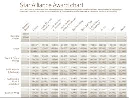 Sas Star Alliance Award Chart Png Loyalty Traveler