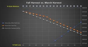 Corn Dry Down Chart Harvest Now Or Harvest Later Arthur Companies