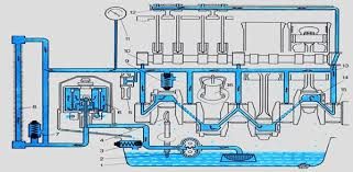 Реферат Виды смазочных систем ru Принципиальная схема смазочной системы