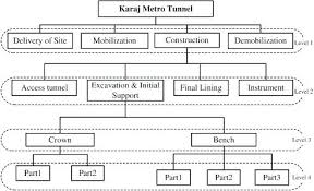 Example Work Breakdown Structure Template For Construction Tips ...