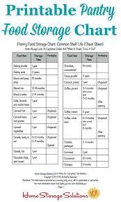 Chart Shelves Printable Pantry Food Storage Chart Shelf Life Of Food In