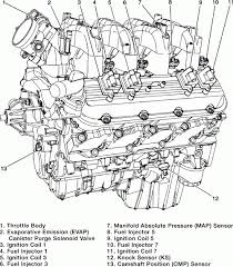 chevy 5 3 engine diagram chevy engine problems and solutions chevy 5 3 engine diagram chevy engine problems and solutions inside chevy 5 3