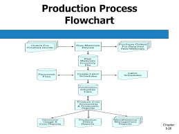 Process Flow Chart Template Interesting Process Flow Chart Metalrus