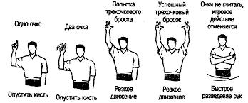 Продемонстрируйте жесты судьи по баскетболу волейболу или футболу ЖЕСТЫ СУДЬИ ПО БАСКЕТБОЛУ