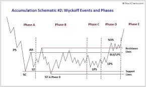 Wyckoff 101 Part 3 Accumulation Coldbloodedshiller Medium