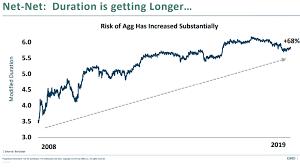 Copyright Duration Chart Wednesday Links Bear Market Dynamics