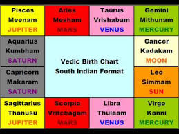 Birth Chart South Indian Style Basic Vedic Astrology Lesson 1