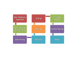 Hdpe Pipe Manufacturing Process Flow Chart Hdpe Pipe