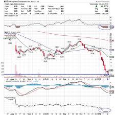 Tkai Stock Chart 5 Stocks Under 10 Set To Soar Tokai Pharmaceuticals Tkai
