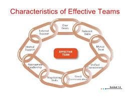 Qualities Of A Good Team Leader Good Cv Qualities Free Resume Builder For Macbook