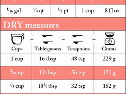 39 Precise Tablespoon To Teaspoon Conversion Chart
