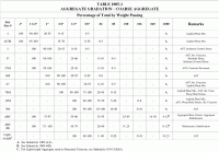 Aashto Aggregate Size Chart Aashto Truck Types Pictures